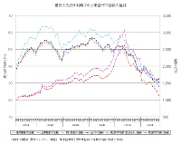 景気先行きDIと東証REIT指数の推移(クリックで拡大します)