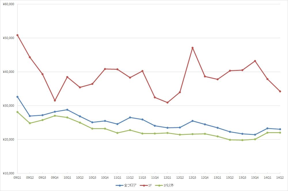 新宿エリアの1坪あたりの募集賃料の推移