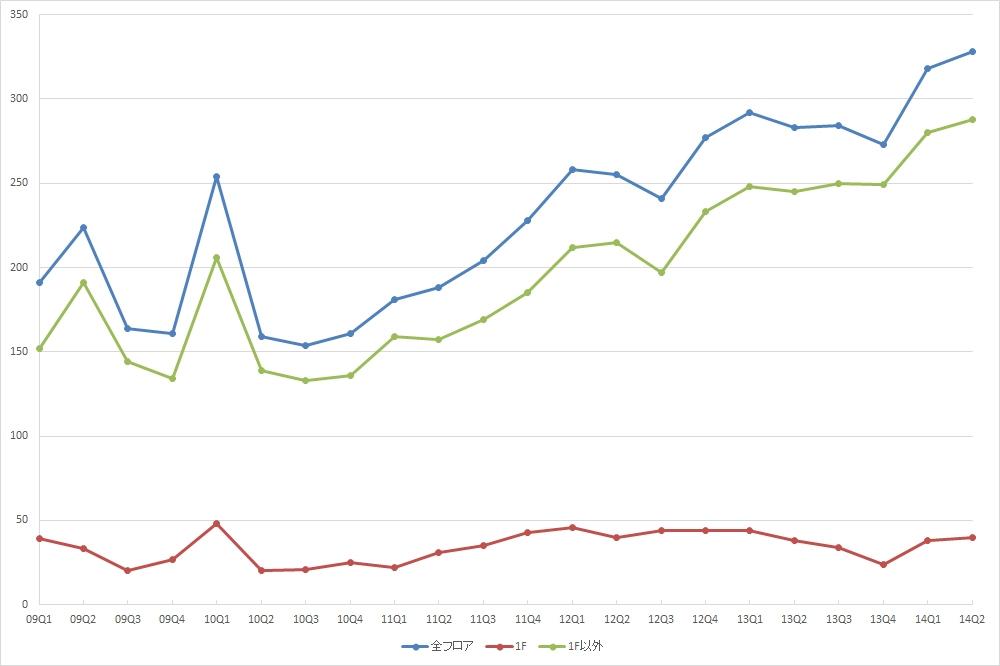 新宿エリアの公募数の推移