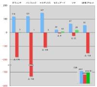 主要不動産ファンド運用会社の連結純損益(3期比較、単位は億円)
