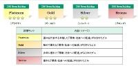 DBJグリーンビルディング認証制度の評価イメージ(資料:日本政策投資銀行)