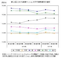 東京都心6区におけるマンション募集賃料の推移