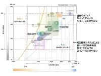 照度と色温度の選択範囲が広い知的照明システム(資料:知的照明システム推進協議会)