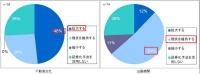 今後の不動産ファンドビジネスへの取り組み意向(資料:国土交通省)