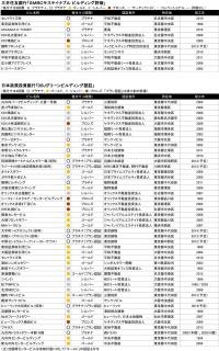 金融機関の環境認証物件一覧(発表資料を基に日経不動産マーケット情報が作成)