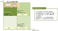 図1:エキスパートオフィスの位置づけ(資料:日総ビルディング)