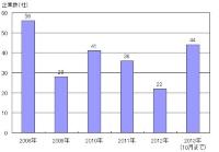 物件取得を実施した企業数の推移