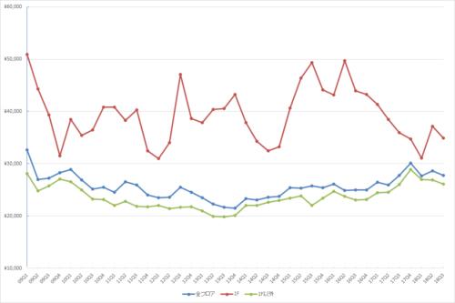 新宿エリアの1坪あたりの募集賃料の推移(期間:2009Q1~2018Q3)