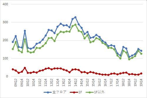 新宿エリアの募集件数の推移(期間:2009Q1~2019Q4)