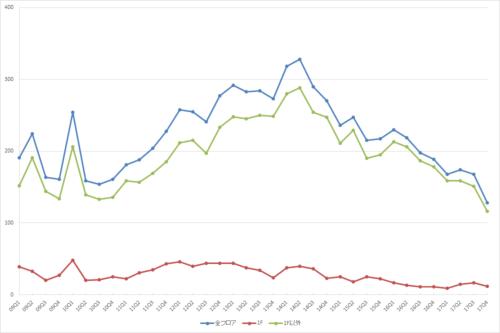 新宿エリアの募集件数の推移(期間:2009Q1~2017Q4)