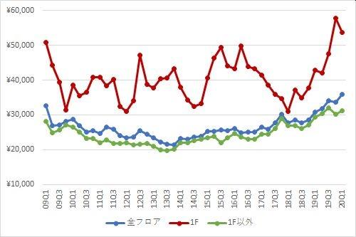 新宿エリアの1坪あたりの募集賃料の推移(期間:2009Q1~2020Q1)