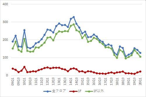 新宿エリアの募集件数の推移(期間:2009Q1~2020Q1)