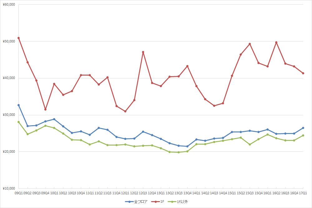 新宿エリアの1坪あたりの募集賃料の推移(期間:2009Q1~2017Q1) (単位:円/坪)(資料:ビーエーシー・アーバンプロジェクトの資料を基に日経BP総研 社会インフラ研究所が作成)
