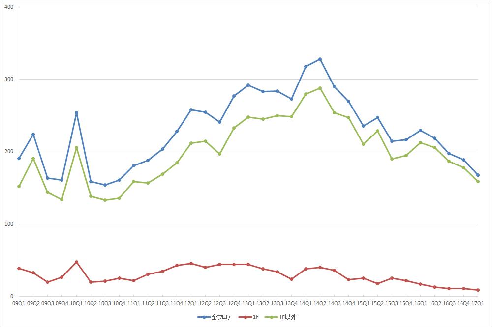 新宿エリアの募集件数の推移(期間:2009Q1~2017Q1) (資料:ビーエーシー・アーバンプロジェクトの資料を基に日経BP総研 社会インフラ研究所が作成)