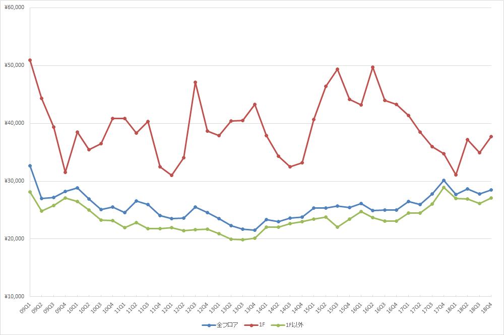 新宿エリアの1坪あたりの募集賃料の推移(期間:2009Q1~2018Q4) (資料:ビーエーシー・アーバンプロジェクトの資料を基に日経BPが作成)