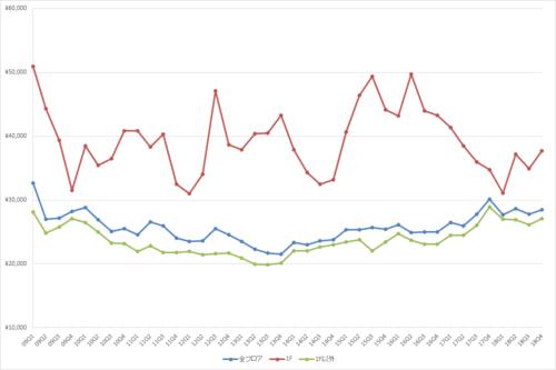 新宿エリアの1坪あたりの募集賃料の推移(期間:2009Q1~2018Q4)