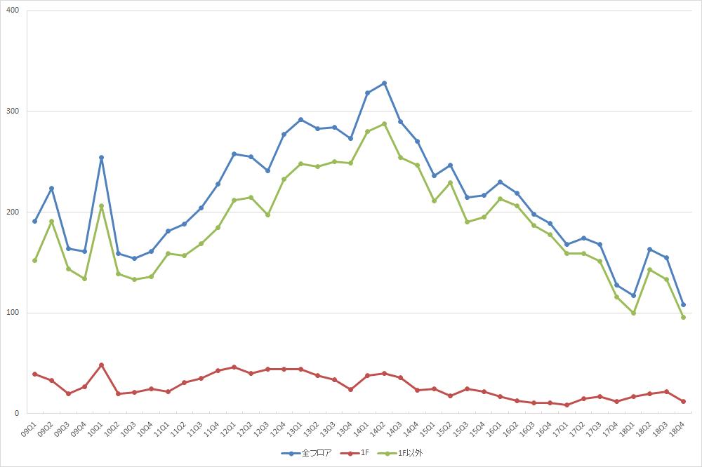 新宿エリアの募集件数の推移(期間:2009Q1~2018Q4) (資料:ビーエーシー・アーバンプロジェクトの資料を基に日経BPが作成)