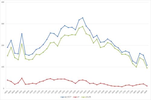 新宿エリアの募集件数の推移(期間:2009Q1~2018Q4)