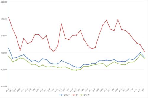 新宿エリアの1坪あたりの募集賃料の推移(期間:2009Q1~2018Q1)