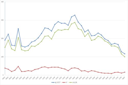 新宿エリアの募集件数の推移(期間:2009Q1~2018Q1)