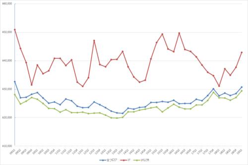 新宿エリアの1坪あたりの募集賃料の推移(期間:2009Q1~2019Q1)