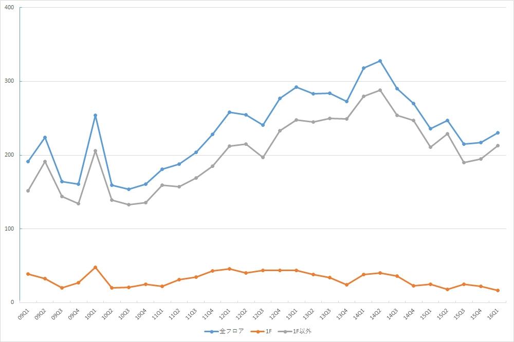 新宿エリアの募集件数の推移 (期間:09Q1~16Q1)