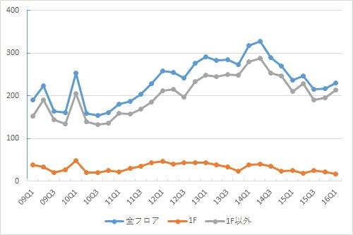 新宿エリアの募集件数の推移