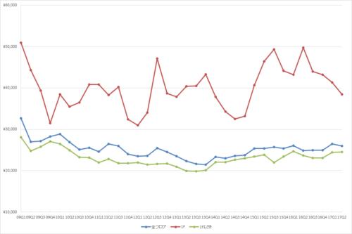 新宿エリアの1坪あたりの募集賃料の推移(期間:2009Q1~2017Q2)(単位:円/坪)(資料:ビーエーシー・アーバンプロジェクトの資料を基に日経BPが作成)