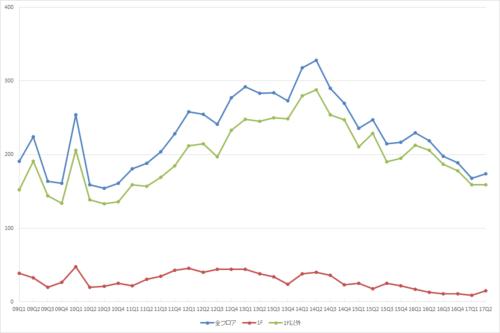新宿エリアの募集件数の推移(期間:2009Q1~2017Q2)(資料:ビーエーシー・アーバンプロジェクトの資料を基に日経BPが作成)