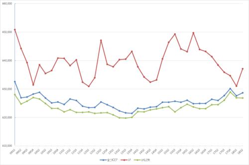 新宿エリアの1坪あたりの募集賃料の推移(期間:2009Q1~2018Q2)