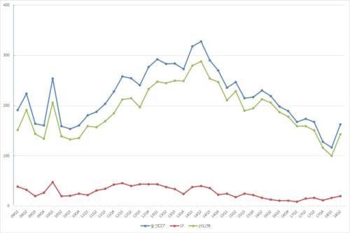 新宿エリアの募集件数の推移(期間:2009Q1~2018Q2)(資料:ビーエーシー・アーバンプロジェクトの資料を基に日経BP社が作制)
