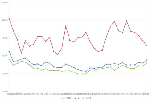 新宿エリアの1坪あたりの募集賃料の推移(期間:2009Q1~2017Q3)(単位:円/坪)(資料:ビーエーシー・アーバンプロジェクトの資料を基に日経BP社が作成)