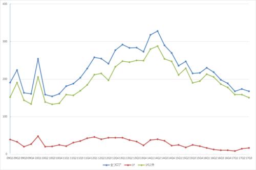 新宿エリアの募集件数の推移(期間:2009Q1~2017Q3)