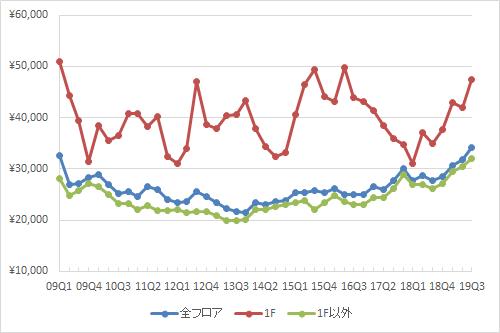 新宿エリアの1坪あたりの募集賃料の推移(期間:2009Q1~2019Q3)