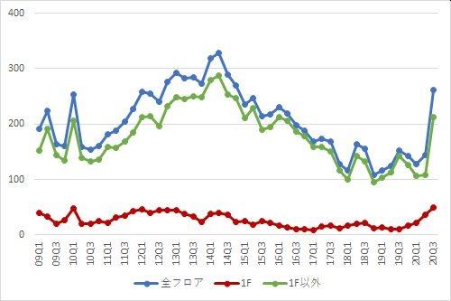 新宿エリアの募集件数の推移(期間:2009Q1~2020Q3)