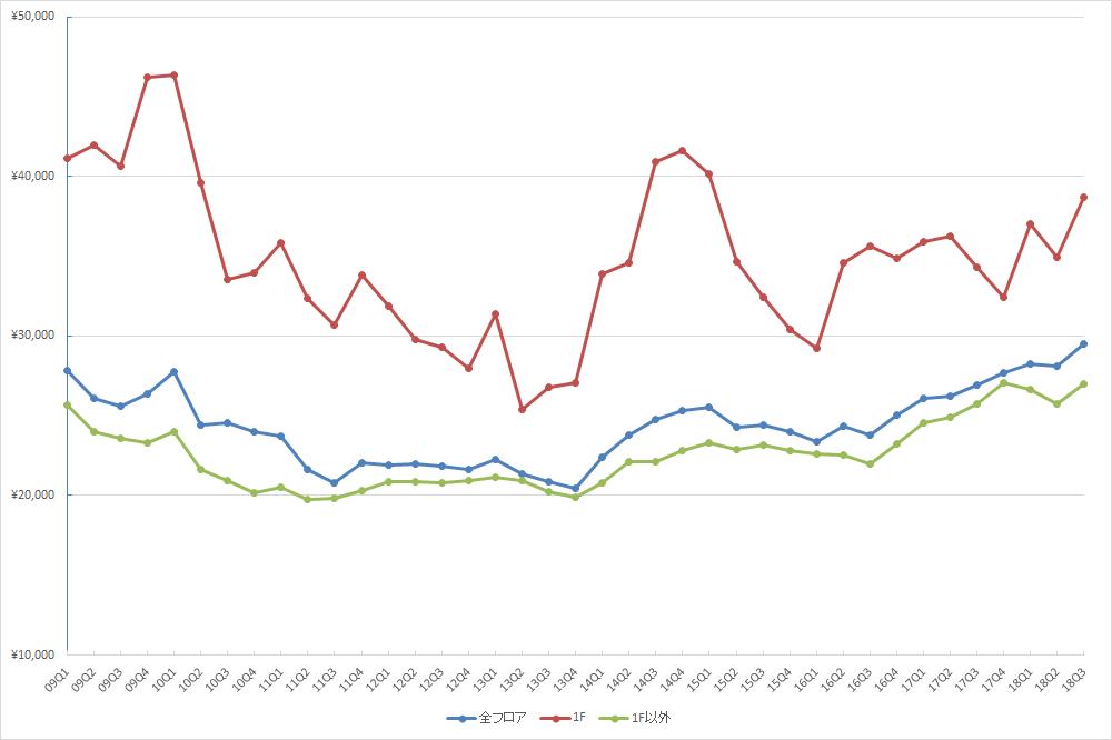 渋谷エリアの1坪あたりの募集賃料の推移(期間:2009Q1~2018Q3) (単位:円/坪)(資料:ビーエーシー・アーバンプロジェクトの資料を基に日経BP社が作成)