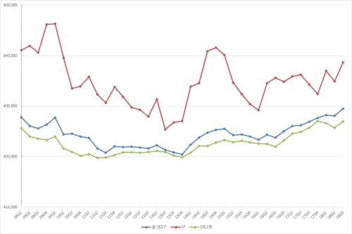 渋谷エリアの1坪あたりの募集賃料の推移(期間:2009Q1~2018Q3)
