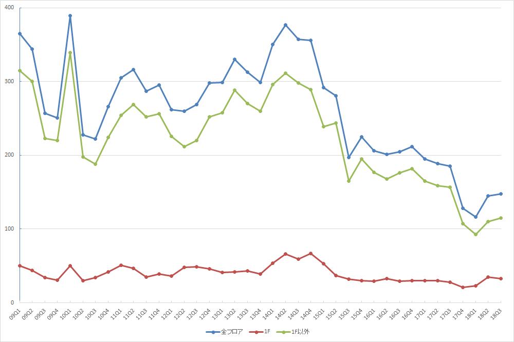 渋谷エリアの募集件数の推移(期間:2009Q1~2018Q3) (資料:ビーエーシー・アーバンプロジェクトの資料を基に日経BP社が作成)