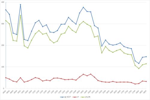 渋谷エリアの募集件数の推移(期間:2009Q1~2018Q3)