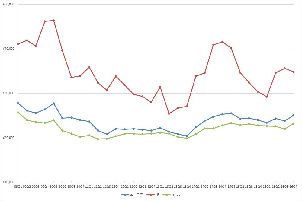 渋谷エリアの1坪あたりの募集賃料の推移(期間:2009Q1~2016Q4) (単位:円/坪)(資料:ビーエーシー・アーバンプロジェクトの資料を基に日経BPインフラ総合研究所が作成)