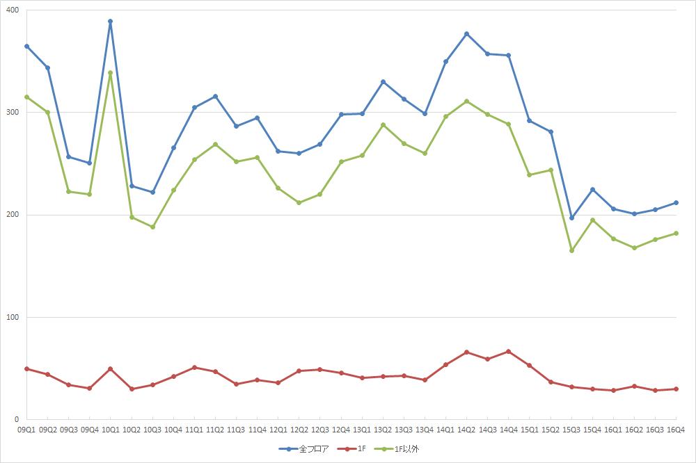 渋谷エリアの募集件数の推移(期間:2009Q1~2016Q4) (資料:ビーエーシー・アーバンプロジェクトの資料を基に日経BPインフラ総合研究所が作成)