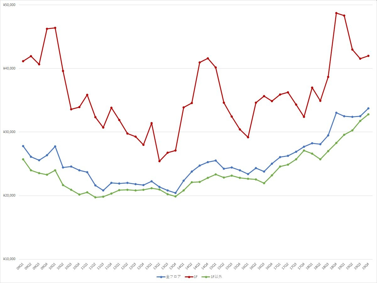 渋谷エリアの1坪あたりの募集賃料の推移(期間:2009Q1~2019Q4) (資料:ビーエーシー・アーバンプロジェクトの資料を基に日経BPが作成)