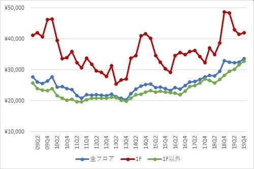 渋谷エリアの1坪あたりの募集賃料の推移(期間:2009Q1~2019Q4)