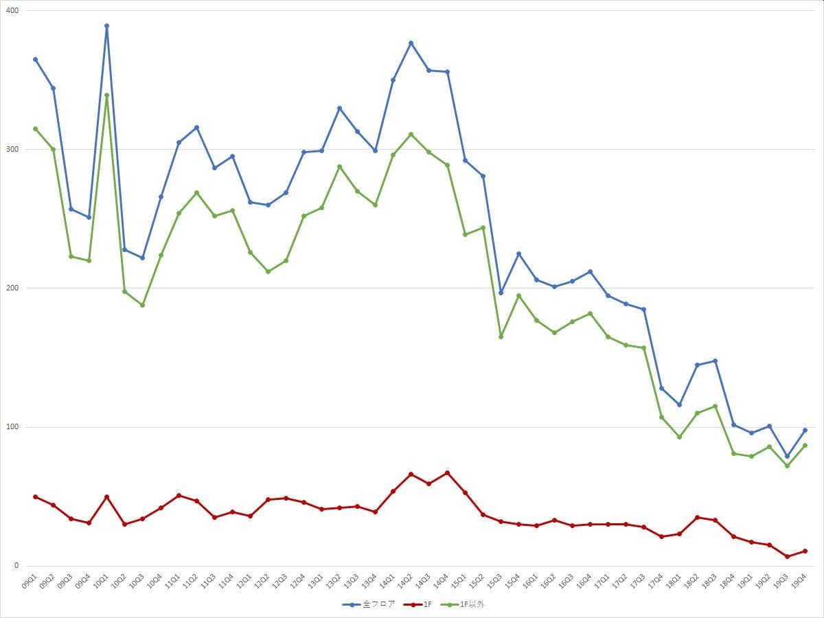 渋谷エリアの募集件数の推移(期間:2009Q1~2019Q4) (資料:ビーエーシー・アーバンプロジェクトの資料を基に日経BPが作成)