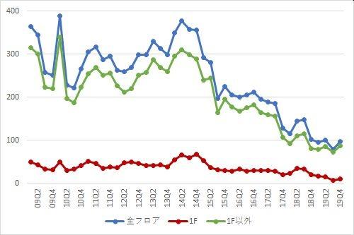 渋谷エリアの募集件数の推移(期間:2009Q1~2019Q4)