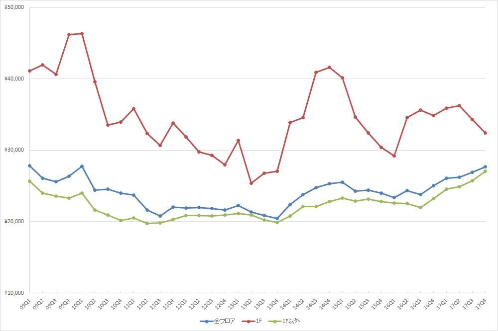 渋谷エリアの1坪あたりの募集賃料の推移(期間:2009Q1~2017Q4) (単位:円/坪)(資料:ビーエーシー・アーバンプロジェクト)