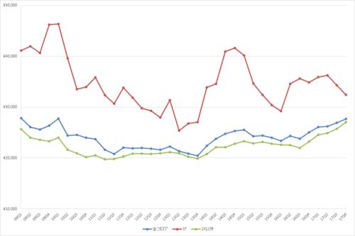 渋谷エリアの1坪あたりの募集賃料の推移(期間:2009Q1~2017Q4)