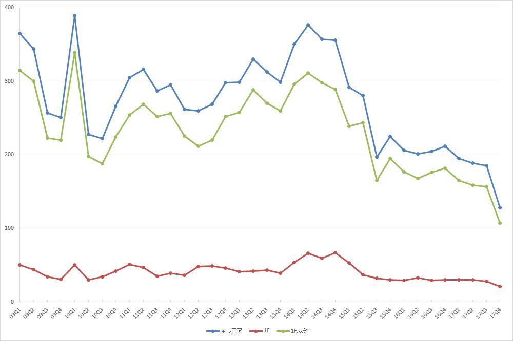 渋谷エリアの募集件数の推移(期間:2009Q1~2017Q4) (資料:ビーエーシー・アーバンプロジェクト)