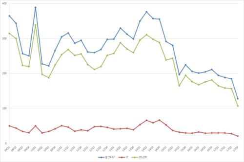 渋谷エリアの募集件数の推移(期間:2009Q1~2017Q4)