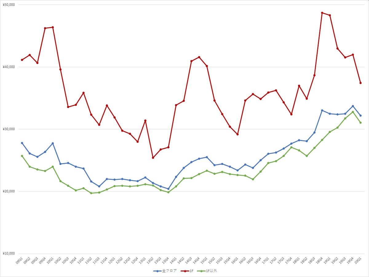 渋谷エリアの1坪あたりの募集賃料の推移(期間:2009Q1~2020Q1) (資料:ビーエーシー・アーバンプロジェクトの資料を基に日経BPが作成)